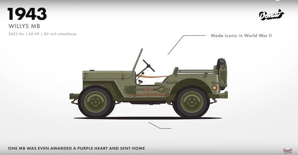 A video of the evolution of the Jeep is surprisingly not just a static image